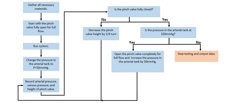 Flowchart for Compliance Testing