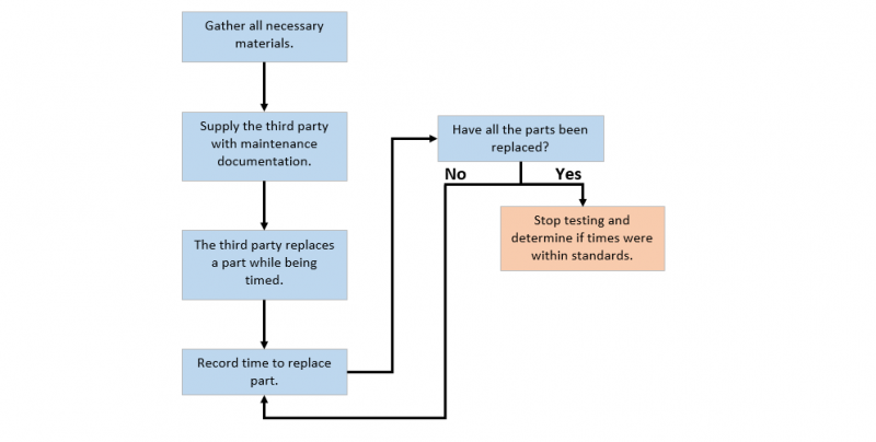 Flowchart for Maintenance Testing