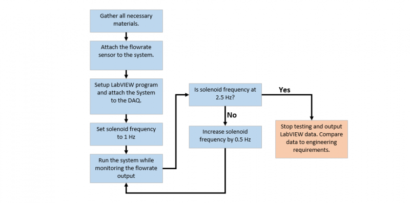 Flowchart for System Flow Accuracy Testing