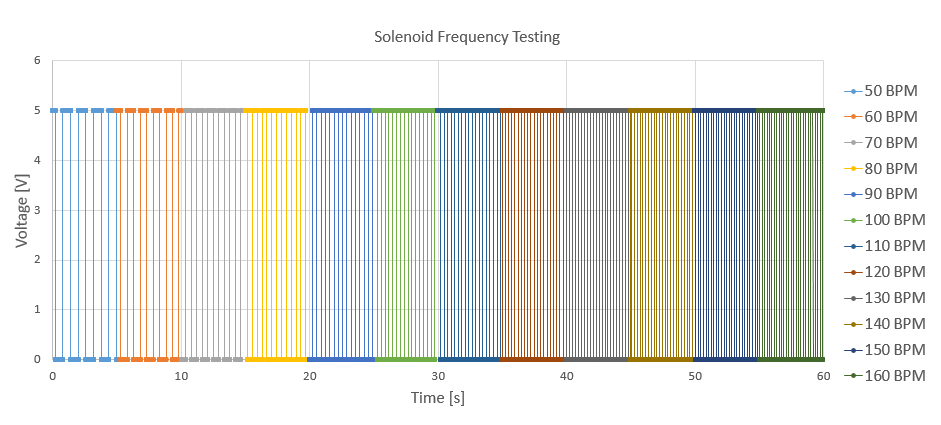 Solenoid Frequency Testing Data