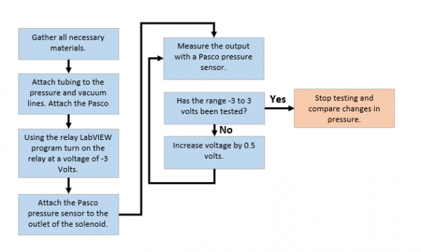Solenoid Frequency Testing Flow Chart