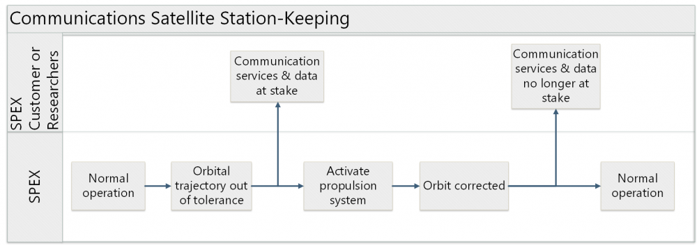 public/UseScenario_StationKeeping.png