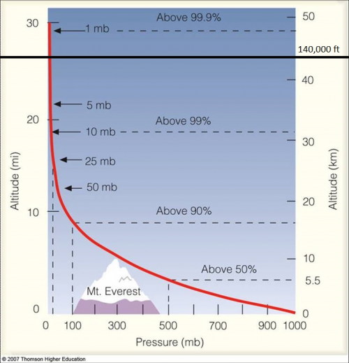 Vertical Pressure Profile
