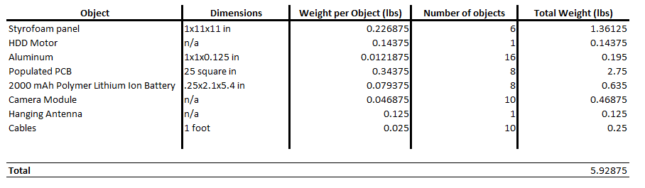 Weight Analysis Table