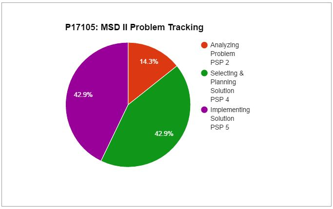 Problem Tracking Chart