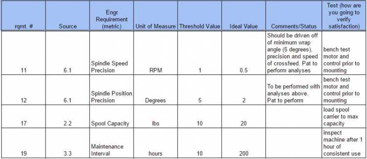 Cross Feed Engineering Requirements