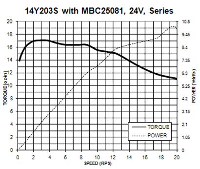 Torque Curve of Selected Motor