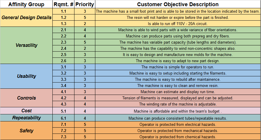 Customer Requirements (Priority 5 = Highest)