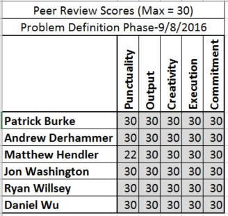 PDR Peer Review