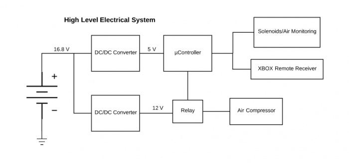 public/Systems Level Design Documents/Electrical%20System%20Block%20Diagram.PNG