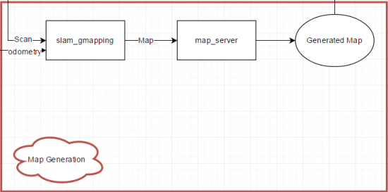 Map Generation ROS Software Layer - Rev A