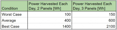 Summary of Tests Conducting with GrapeSolar 100W Panel