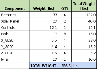 Weight Estimations
