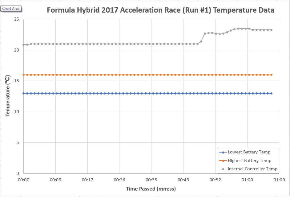 public/Final%20Documents/FINAL_Test%20Results_Formula%20Hybrid%20Acceleration%20Run%201%20Race%20Data%20Chart.PNG?rev=0