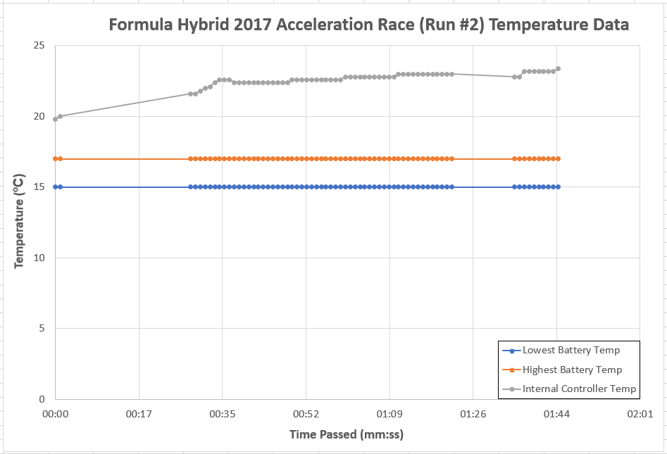 public/Final%20Documents/FINAL_Test%20Results_Formula%20Hybrid%20Acceleration%20Run%202%20Race%20Data%20Chart.PNG?rev=0
