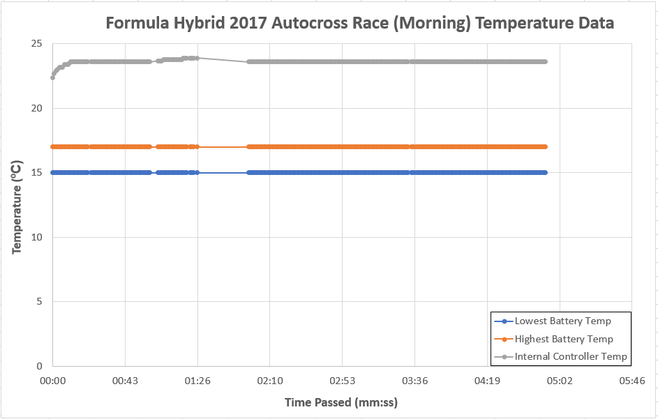 public/Final%20Documents/FINAL_Test%20Results_Formula%20Hybrid%20Autocross%20Race%20Morning%20Data%20Chart.PNG?rev=0