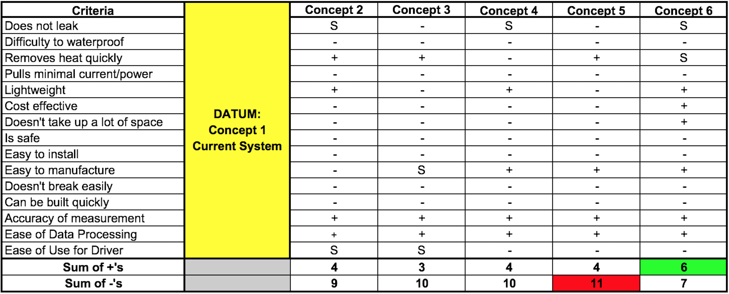 Pugh Chart with Concept 1 (Current System) as the Datum