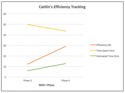 public/User/Caitlin/Efficiency%20Tracking_MSDIPhase4.png