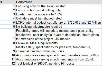 Updated Constraints