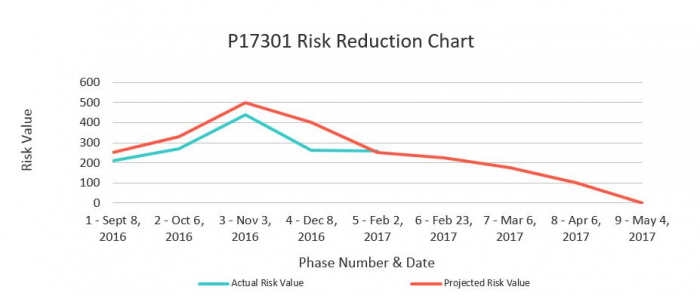 Risk Reduction Chart