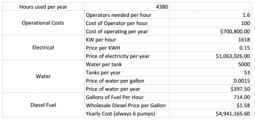 System Yearly Cost Overview