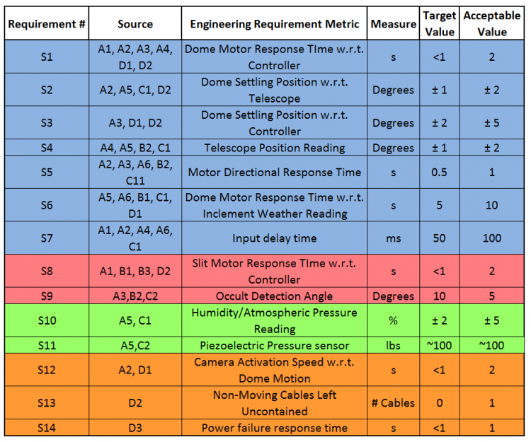 public/Detailed Design Documents/Engineering Requirements Table.PNG