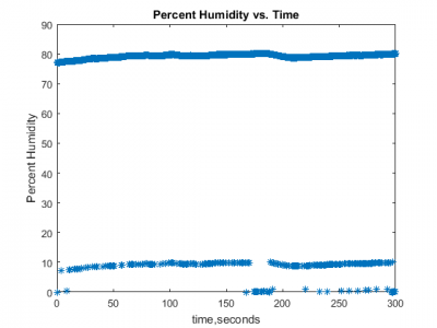 public/Detailed Design Documents/Humidity.png