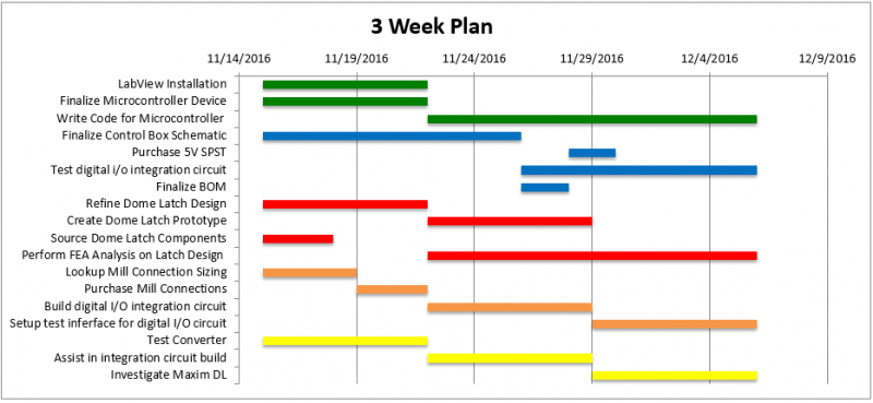 public/Detailed Design Documents/Phase 3 Gantt Chart.PNG