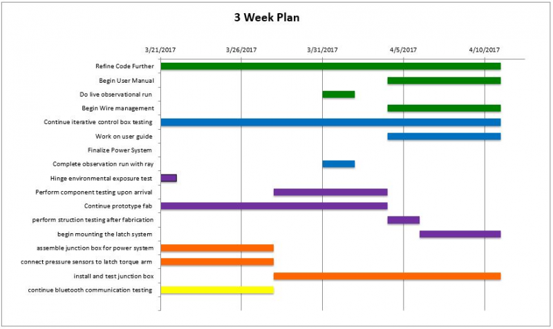 public/Integrated System Build and Test/phase 4 gantt.JPG