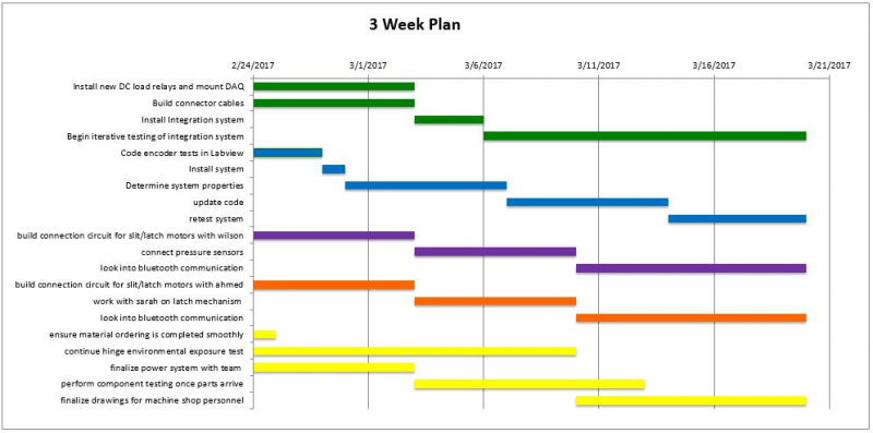 public/Subsystem Build and Test/phase 2 gantt.JPG