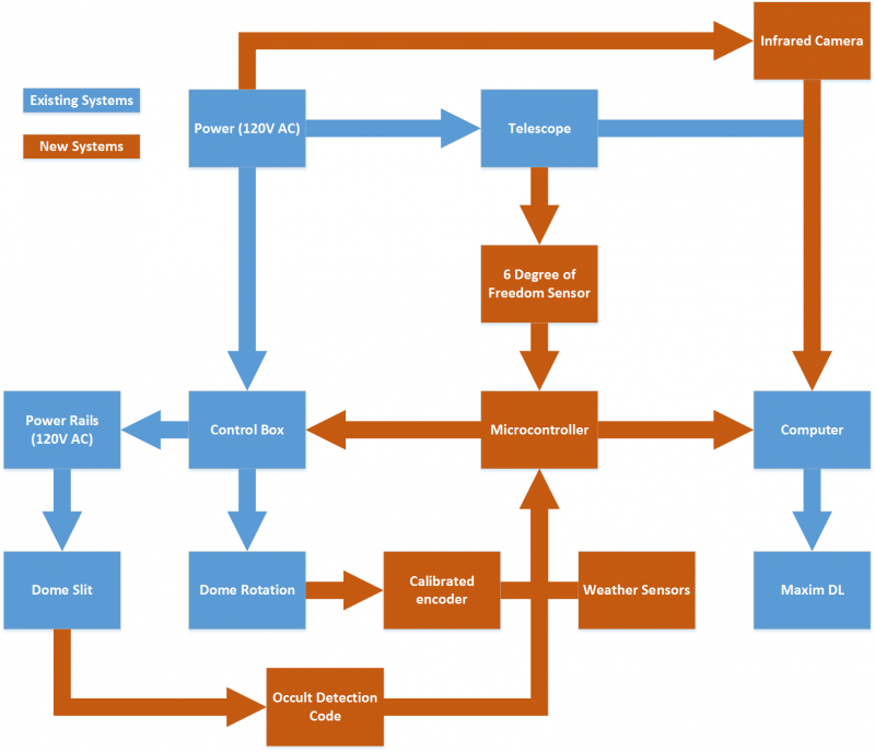public/Systems Level Design Documents/Design Flowchart.png
