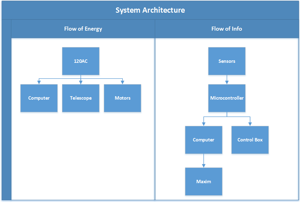 public/Systems Level Design Documents/system architecture.png