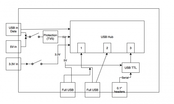 public/Systems%20Level%20Design%20Documents/BlockDiagram_USBHub_Serial2.png
