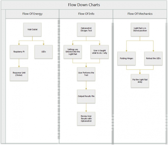 public/Systems Level Design Documents/Flow Down Charts.jpg