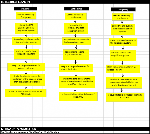 Test plan flowchart for ERs S2, S3, & S6: Control System