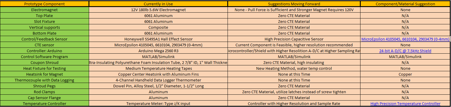 CTE Test Fixture upgrade components