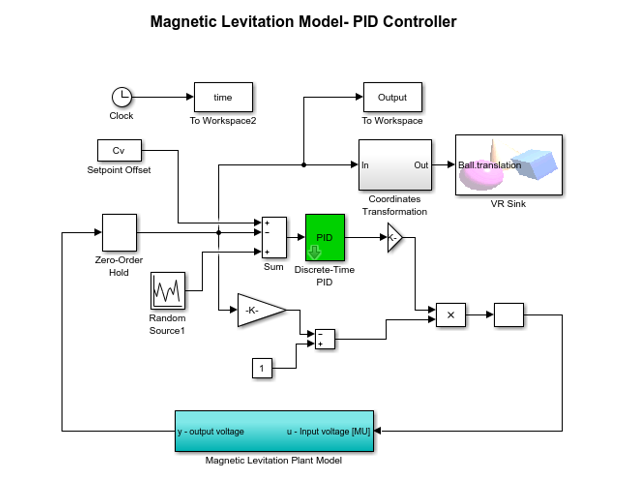 Simulink model using discrete PID controller