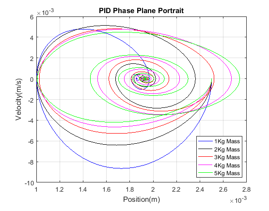 Phase Plane Portrait using PID controller