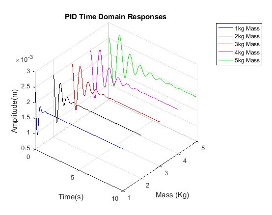 Time domain response using PID controller