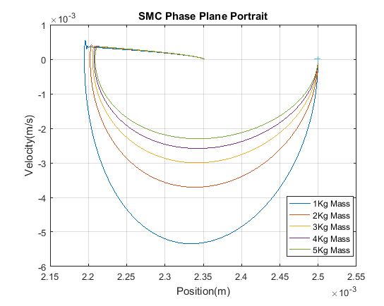 Phase Plane Portrait using SMC