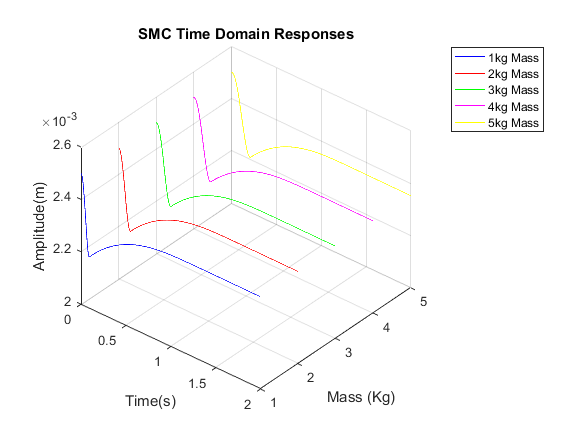 Time domain response using SMC