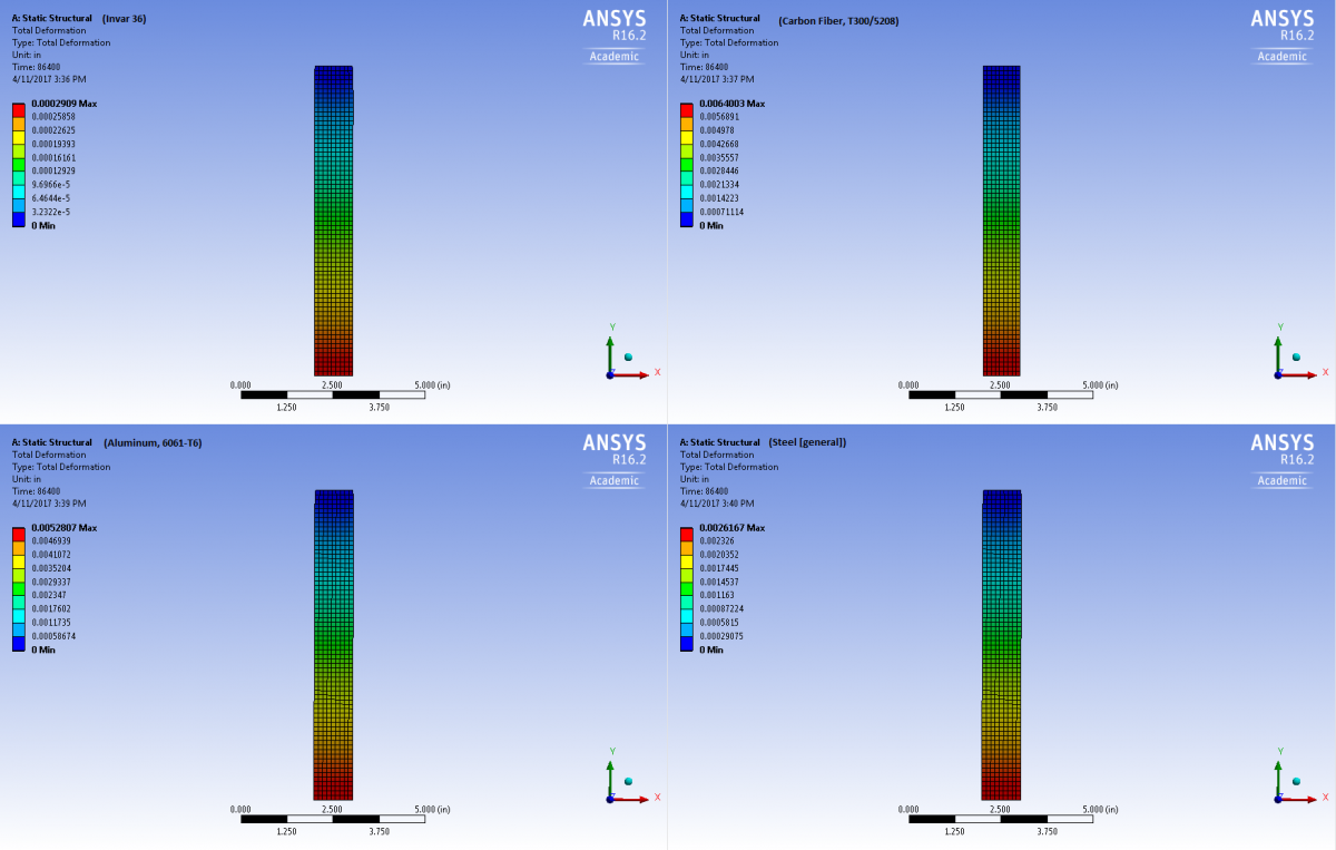 ANSYS Static Analysis of 4 different materials