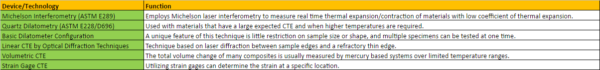 Benchmarking - CTE Measurement Solutions