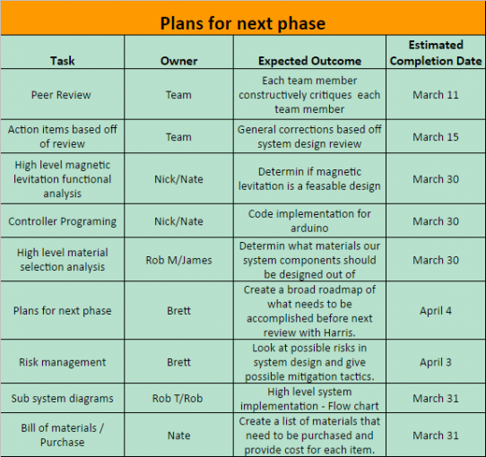 Plans for Next Phase