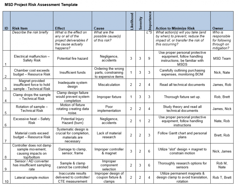 Risk Assessment Chart