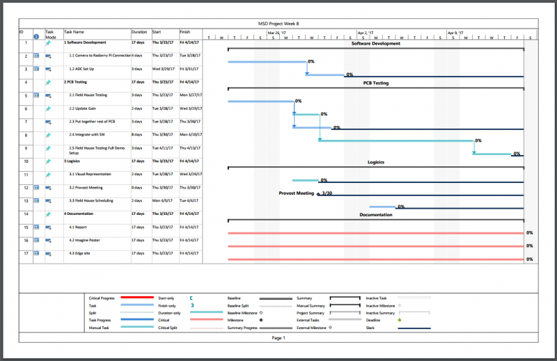 public/Integrated System Build and Test/Gantt.JPG