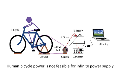 Human Power Feasibility
