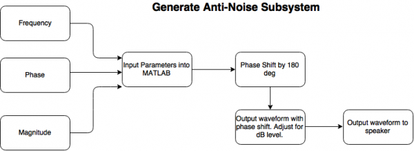 Anti-Noise Subsystem