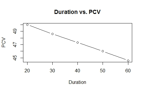 Average PCV and Duration Relationship