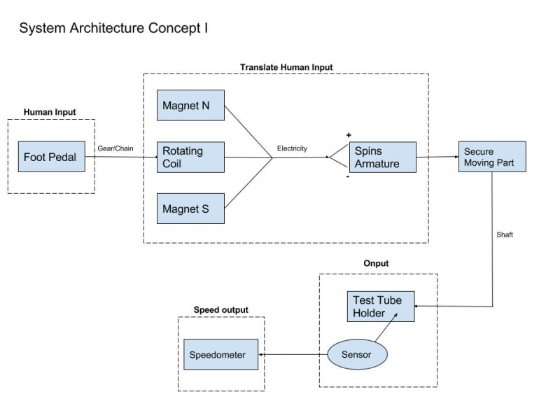 System Architecture Concept I
